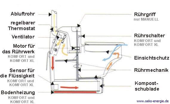 thema anzeigen funktion biolet komposttoiletten. Black Bedroom Furniture Sets. Home Design Ideas