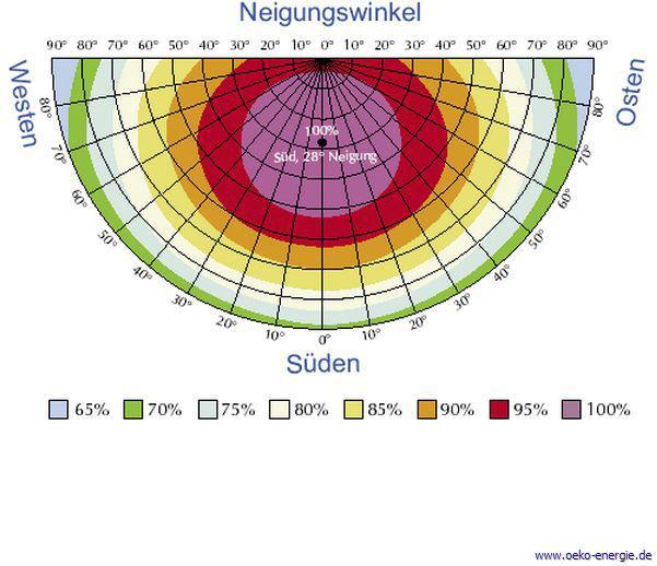 Solare Fakten - zusammengestellt von ÖKO-Energie ©
