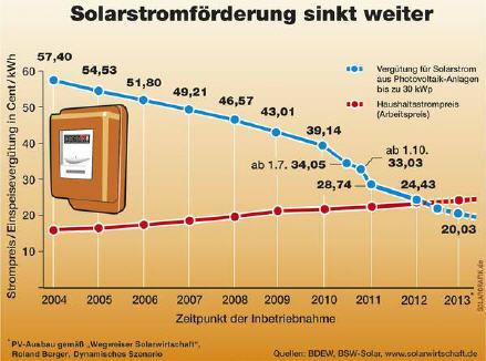 Solarstromanlagen zur Netzeinspeisung ©