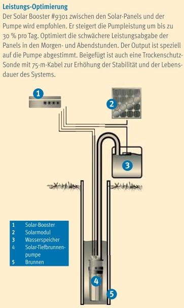 Tiefbrunnenpumpe 70 M Solar Solartechnik Energie Sparen Uvm